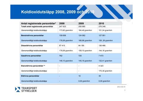 Bild statistik utsläpp nya bilar 2008-2010