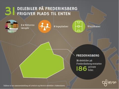Delebiler kan skabe bedre byliv på Frederiksberg