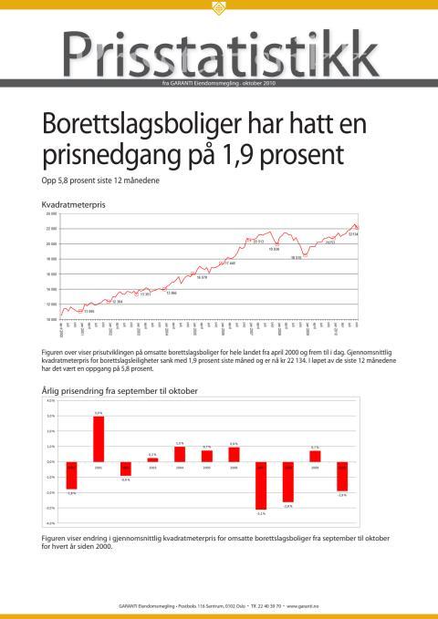 Prisstatistikk oktober 2010