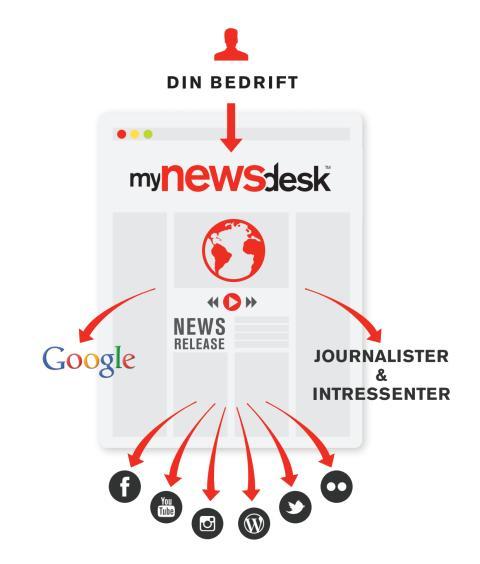 Søkemotoroptimaliser din nyhetsinformasjon!