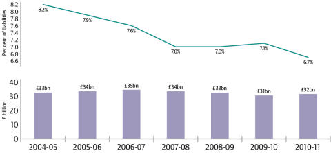 Tax gap, 2004-05 to 2010-11