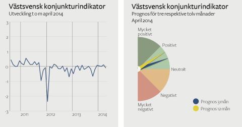 Västsvenska företagen positiva till framtiden