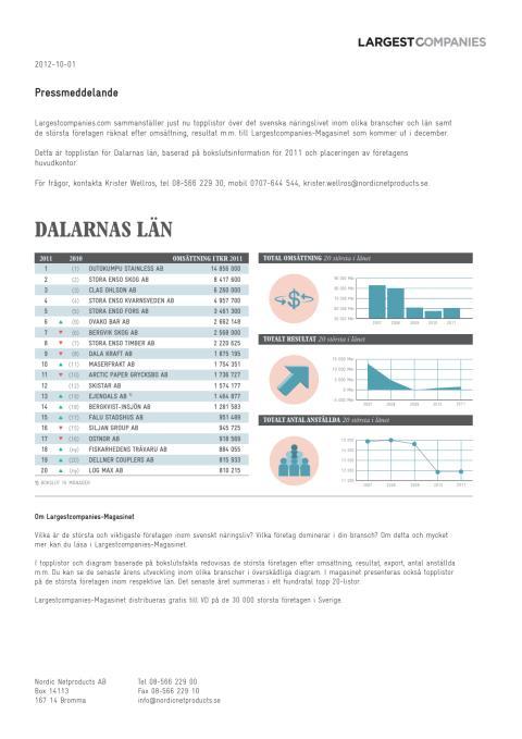 Topplista – Dalarnas läns största företag