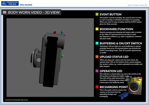 3D image of the camera with a description of its handling