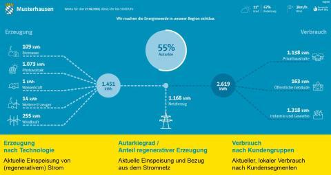 Bayern auf dem Weg ins Energieland 4.0