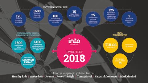 Inton tavoitteet 2018