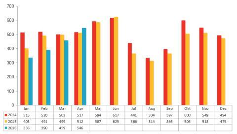 Antal aktiebolagskonkurser under 2014, 2015 och 2016