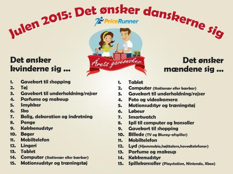 73f763b9151 Det ønsker vi os til jul - PriceRunner Danmark