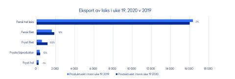 Uke 19 2020 Eksport av laks per produkttype