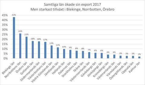 Så växer exporten - län för län