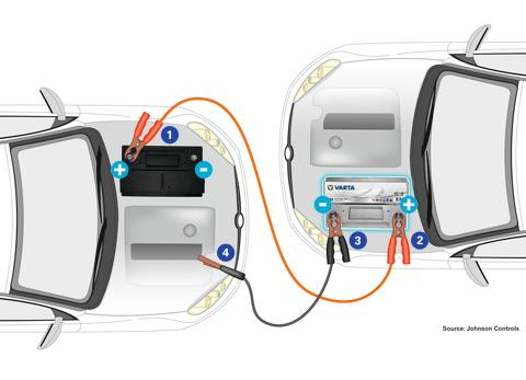 VARTA battery jumpstart step by step