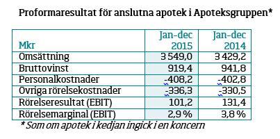 Apoteksgruppen gör stora framtidssatsningar och ökar sin omsättning 2015.