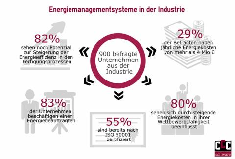 Energiemanagement wird in der Industrie immer wichtiger