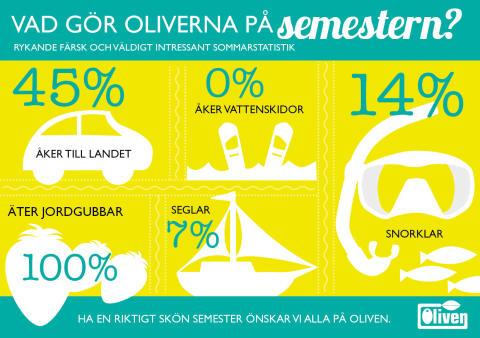 Alldeles färsk semesterstatistik från Oliven