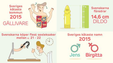 Svenskarnas Sexvanor 2015