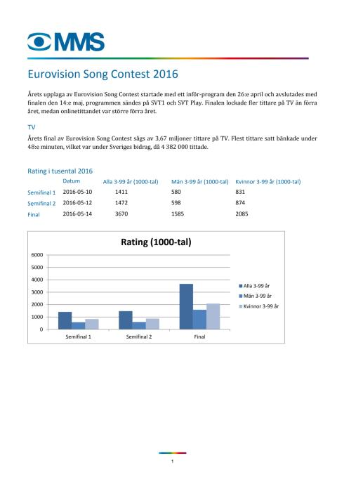 MMS Eurovision Song Contest 2016