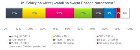 wykres2