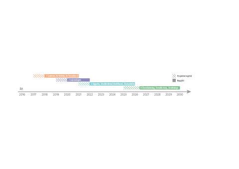 Tidsaxel med årtal för utbyggnadsetapperna