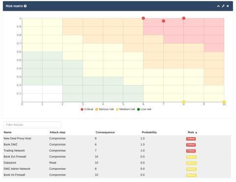 Skärmdump från securiCAD.