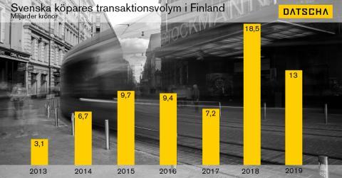 Årsrapport Finland: Datscha Transaktion 2019