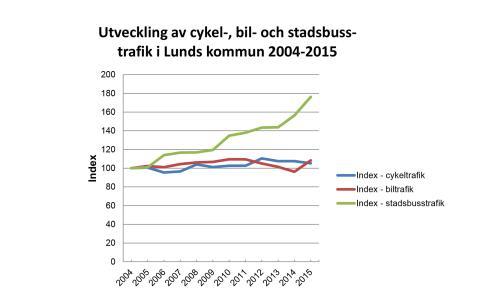 Kollektivtrafiken - vinnare bland trafikslagen i Lund
