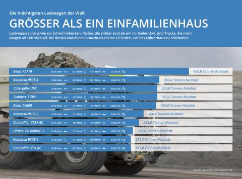 Bildergalerie: Die 10 mächtigsten Lastwagen der Welt