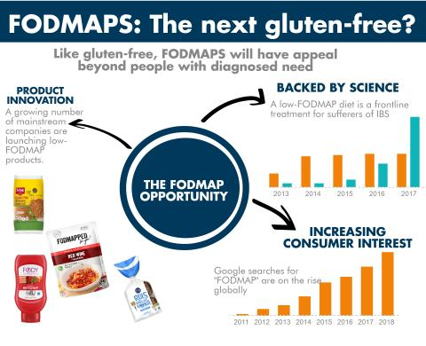 PRESS RELEASE: Innovation highlights how the stars are aligning for the next gluten-free