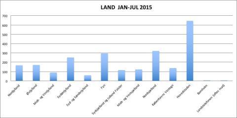 Landsfordeling på offerrådgivninger 2015. Opdateret 31072015