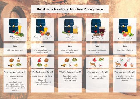The ultimate Brewbarrel BBQ Beer Pairing Guide