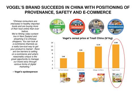 Provenance and premiumisation in China – how New Zealand food and beverage brands succeed