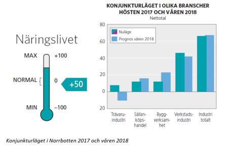Norrbotten är vinnare i konjunkturligan