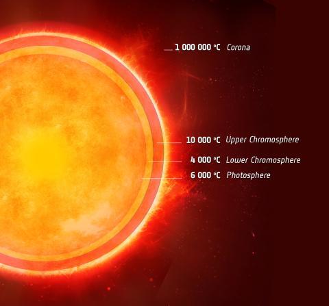 Ett svalt lager i en stjärna som liknar solen