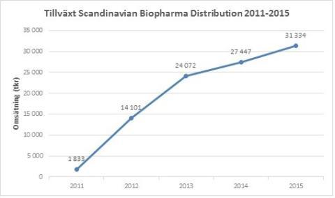 Tillväxt 2011-2015 SBD