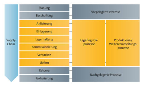 FIS als Spezialist für SAP-Lagerverwaltung und Collaboration im Logistiksektor auf der LogiMAT Fachmesse