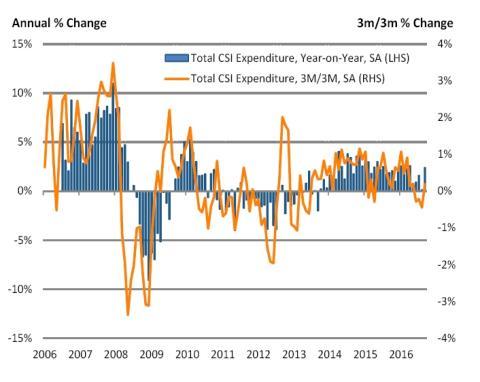 Consumer spending bounces back strongly in September