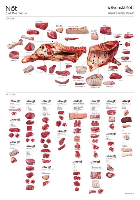 Nya detaljer på styckningsscheman från Svenskt Kött