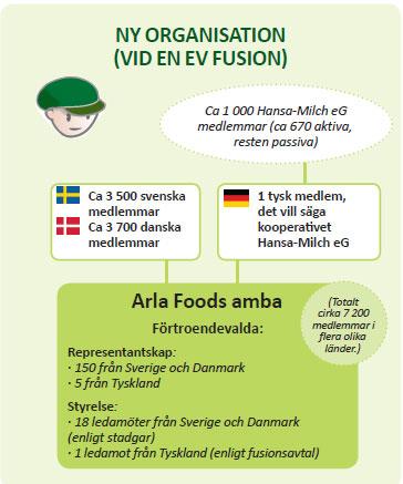 Arla Foods och Hansa-Milch i samtal om fusion