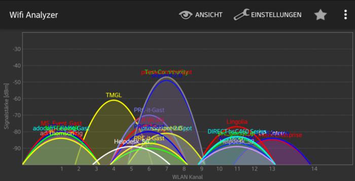 Messung im 2,4 GHz Frequenzbereich: