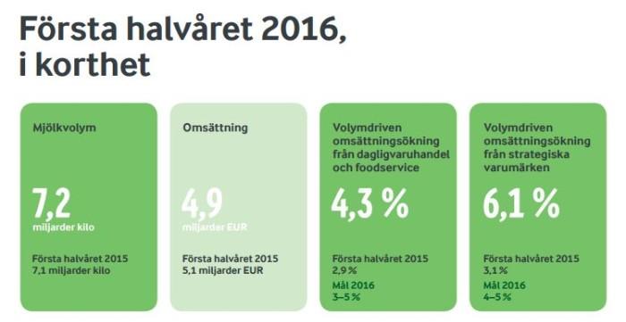 Halvårsresultat 2016: Starka resultat trots tuffa tider