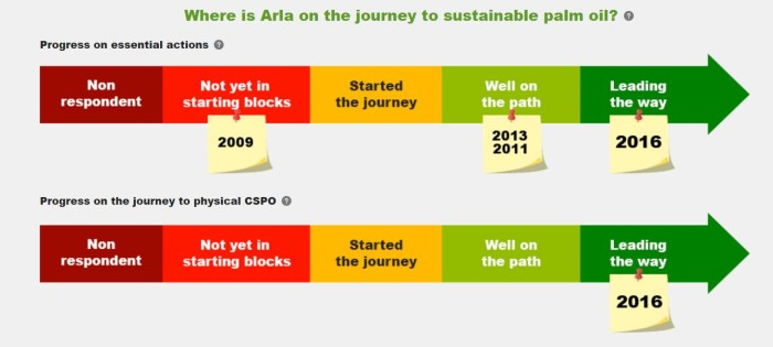 ​Arla Foods is a 'front-runner' in sourcing sustainable palm oil