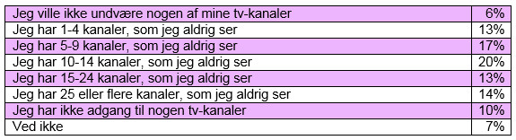 Tv-survey