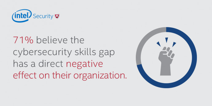 ​Businesses vulnerable due to shortage of cyber security talent