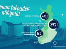 Näin Suomi Säästää: oman talouden näkymät ovat parhaimmat seitsemään vuoteen