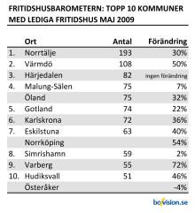 Fritidshusbarometern: Kraftig ökning av lediga fritidshus i Karlskrona