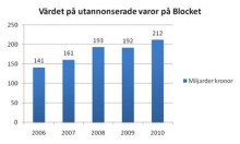 Kalmarborna sålde på Blocket för 5 miljarder 2010