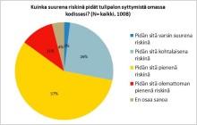 Suomalaiset pitävät tulipalon riskiä pienenä