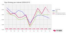 Nyföretagandet ökade i hela landet i augusti