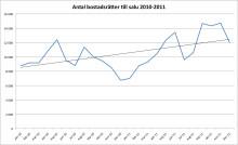 Bostadsåret 2011: Rekordutbud präglade bostadsmarknaden 2011