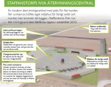 Nu öppnar Sveriges modernaste återvinningscentral, i Staffanstorp.