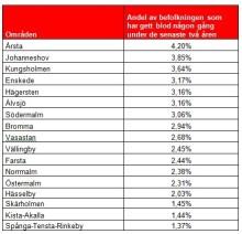 Årstabor bäst i Stockholm på att ge blod